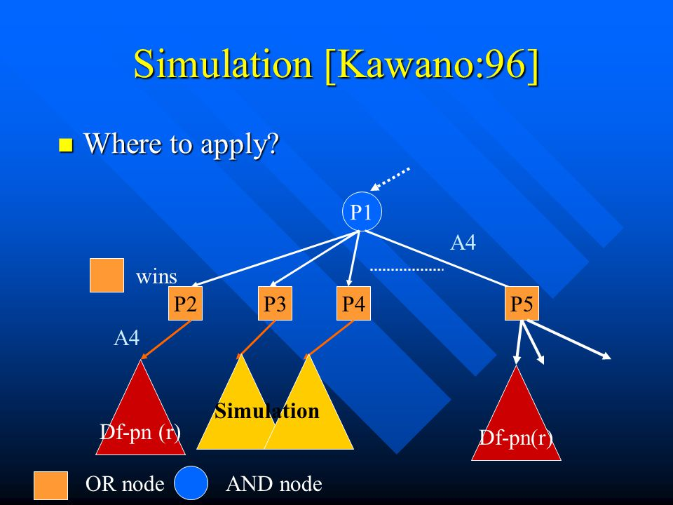 Simulation [Kawano:96] Where to apply P1 A4 A4 Df-pn (r) wins P2 P3